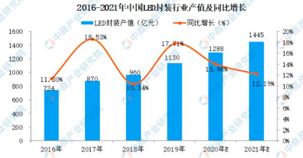 2021年中国LED面板行业产业链全景图上中下游市场及企业剖析  第6张