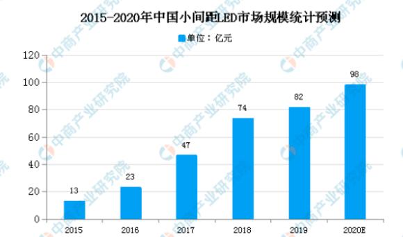 2021年中国LED面板行业产业链全景图上中下游市场及企业剖析  第8张