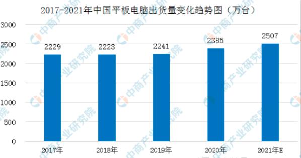 2021年中国LED面板行业产业链全景图上中下游市场及企业剖析  第10张