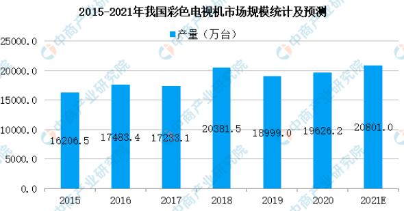 2021年中国LED面板行业产业链全景图上中下游市场及企业剖析  第12张