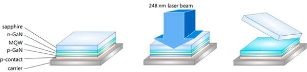 用于MicroLED显示屏生产的激光工艺  第2张