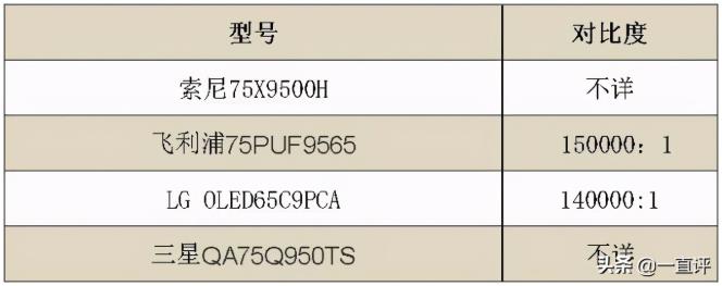 四款高端电视PK:MiniLED当道,高品质影音新选择  第6张