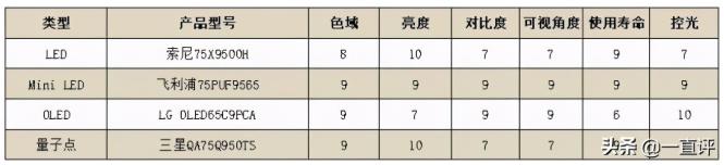 四款高端电视PK:MiniLED当道,高品质影音新选择  第7张