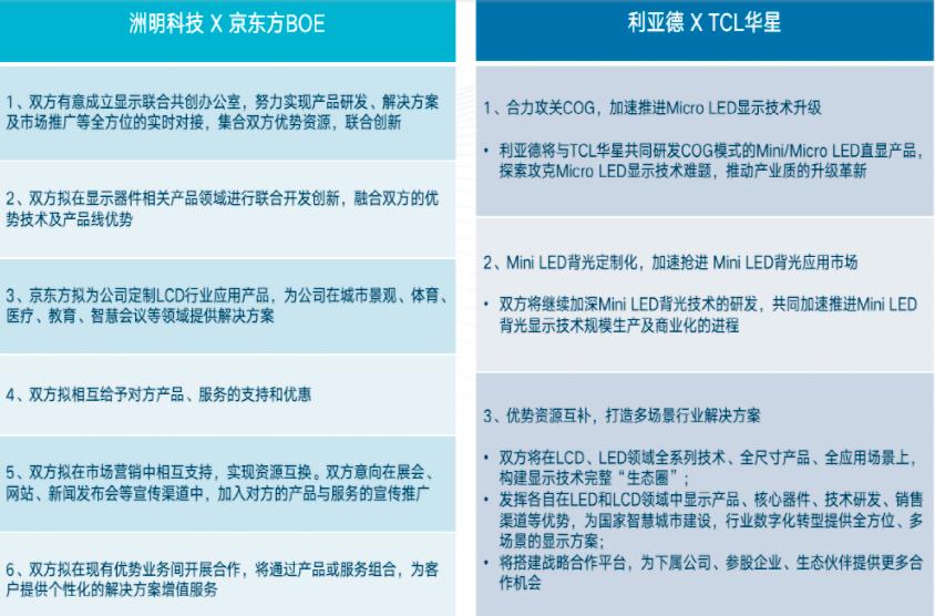 逐鹿MiniLED/MicroLED,从利亚德,华星,洲明,京东方看产业的合纵连横  第1张