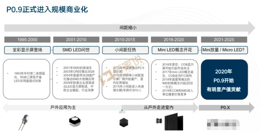 逐鹿MiniLED/MicroLED,从利亚德,华星,洲明,京东方看产业的合纵连横  第2张