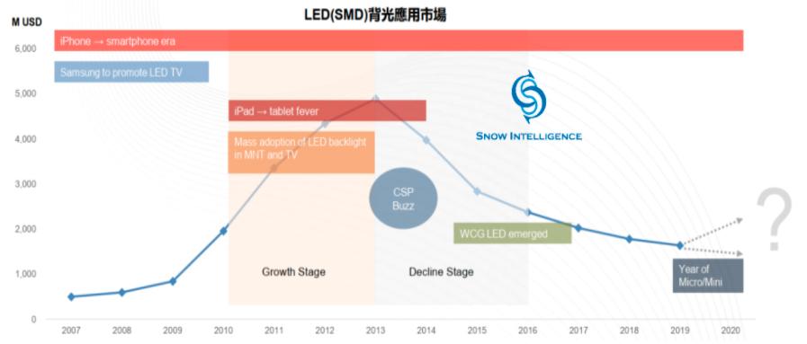 逐鹿MiniLED/MicroLED,从利亚德,华星,洲明,京东方看产业的合纵连横  第5张