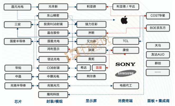 逐鹿MiniLED/MicroLED,从利亚德,华星,洲明,京东方看产业的合纵连横  第7张