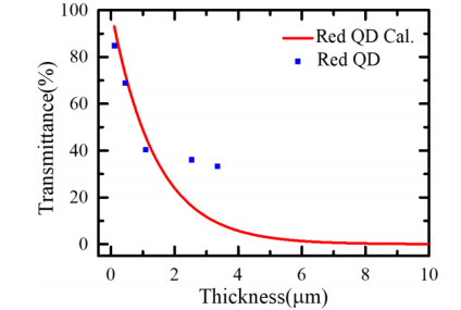用于全彩MicroLED的喷墨打印量子点光聚合物显示  第3张