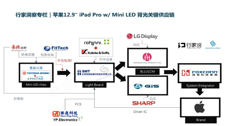 苹果发布MiniLED对产业链的影响  第1张