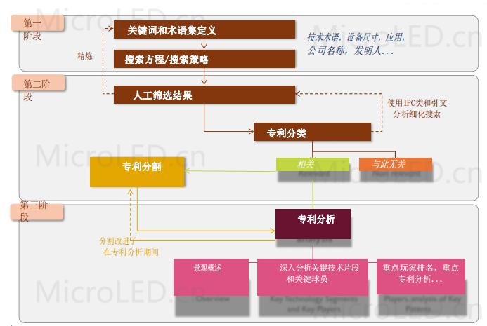 MicroLED显示-2021年知识产权格局与分析报告  第2张