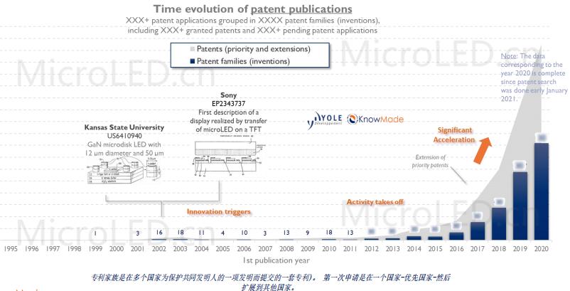 MicroLED显示-2021年知识产权格局与分析报告  第3张