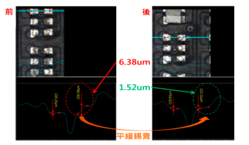 阳明交大以ALD与全自动AI镭射返修技术,提升MiniLED HDR技术及良率  第5张
