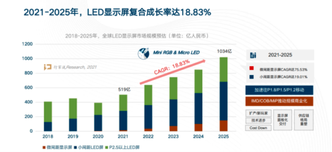 2020年LED显示屏上市企业营收排行出炉  第5张