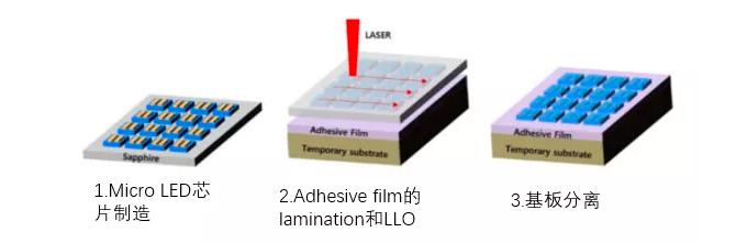 韩国LC Square公司宣布公布将批量生产MicroLED中介层(Interposer)