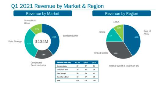 Veeco第一季营收达1.34亿美元,同比增长27.9%  第1张