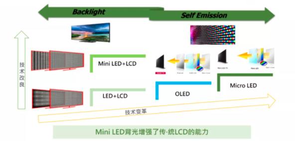 晶台MiniLED背光新品首秀  第6张