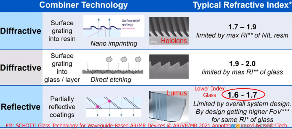 Lumus Maximus阵列光波导与HoloLens2对比  第26张