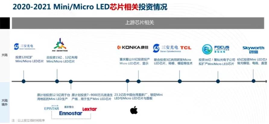 涉及500 亿元!20 企业两年狂投Mini/MicroLED  第1张