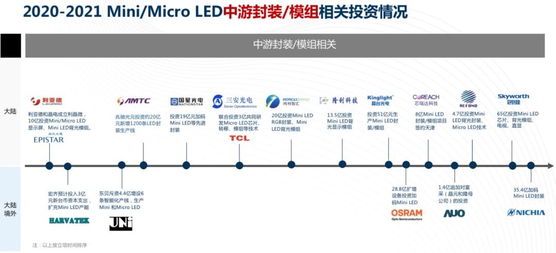 涉及500 亿元!20 企业两年狂投Mini/MicroLED  第2张