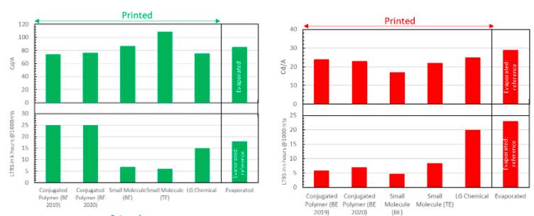 显示器印刷的多样化世界:印刷如何影响MicroLED,AMOLED,AMQLED,AR/VR  第2张