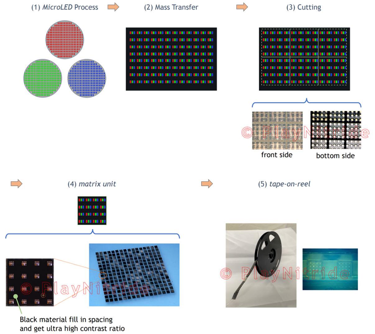 印刷如何影响MicroLED,AMOLED,AMQLED和AR/VR 等(二)  第4张