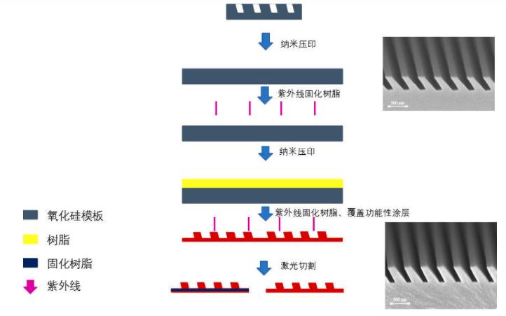 对标WaveOptics的AR镜片,珑璟光电正式发布衍射光波导模组  第3张