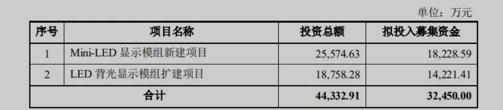 隆利投资7.2亿建总部,加速MiniLED布局  第1张