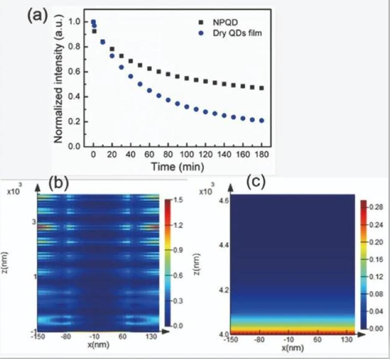 在纳米孔中插入量子点可制备高效可靠的MicroLED  第4张