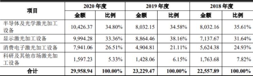 MiniLED/MicroLED设备厂商德龙激光进行IPO  第1张