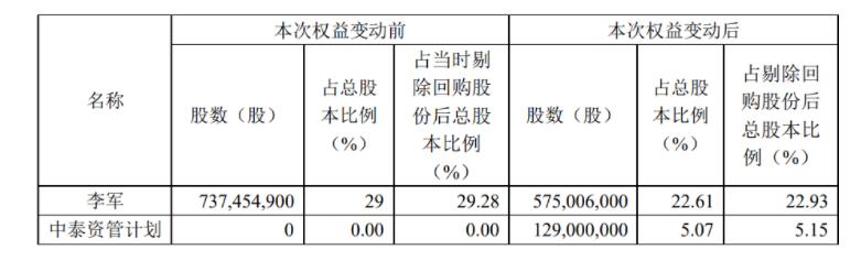 利亚德9.39亿元转让股份,引入国资