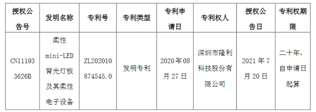 隆利科技获得柔性MiniLED相关发明专利证书