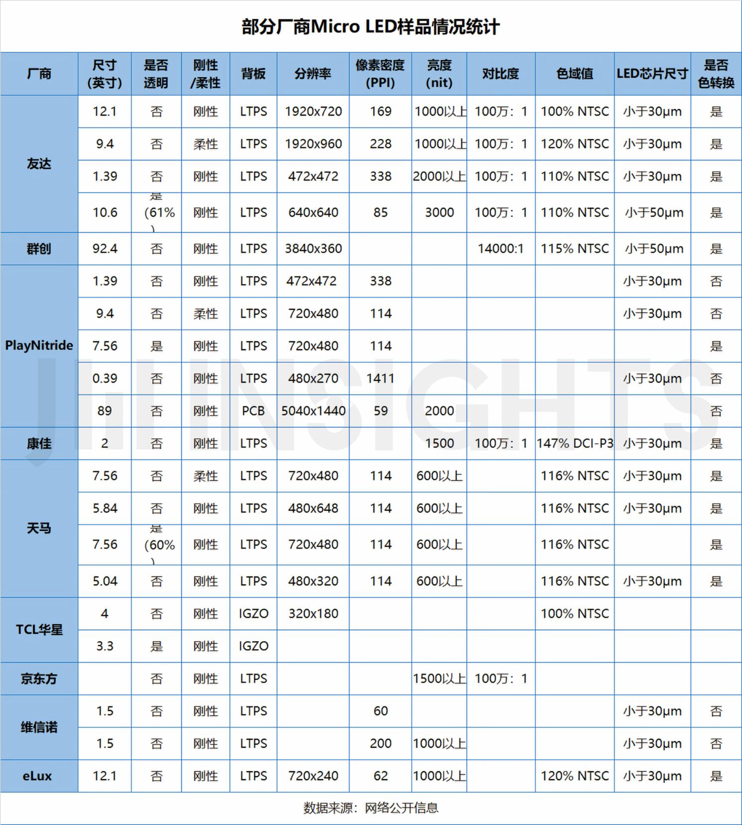 部分厂商MicroLED情况汇总,2022或成MicroLED智能手表元年