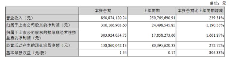 富满电子上半年净利润3亿元,同比增长约1191%