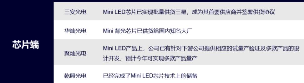 MiniLED商用元年,中上游玩家在做什么?  第2张
