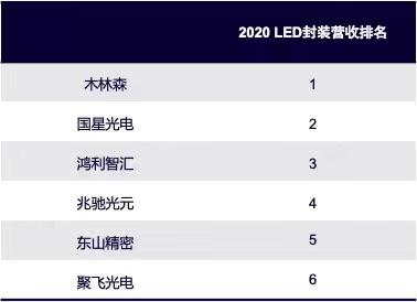 兆驰1000条封装产线江西投产  第4张