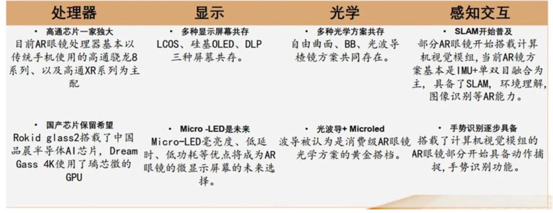 洞察VR/AR蓝海,新型显示技术MicroLED是否能解锁AR?  第7张