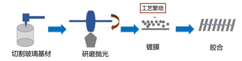 洞察VR/AR蓝海,新型显示技术MicroLED是否能解锁AR?  第13张