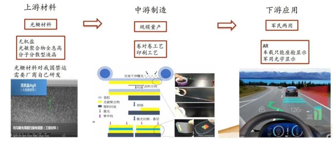 洞察VR/AR蓝海,新型显示技术MicroLED是否能解锁AR?  第15张