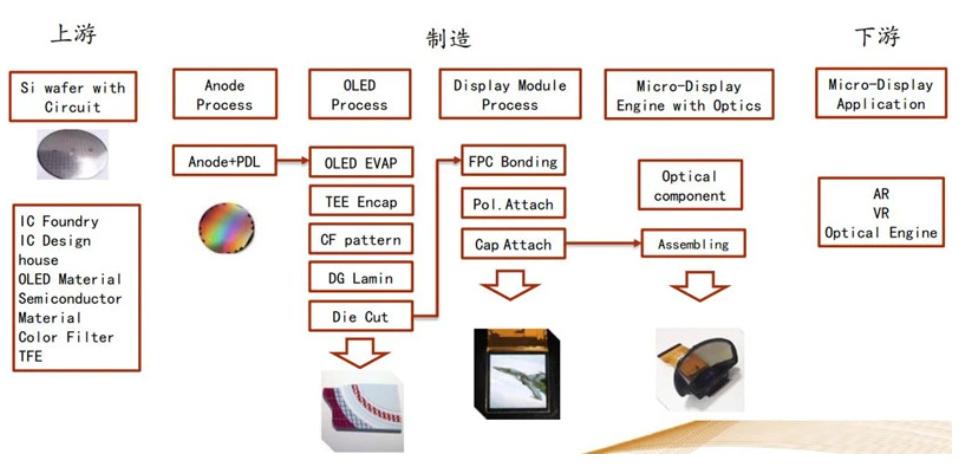 洞察VR/AR蓝海,新型显示技术MicroLED是否能解锁AR?  第11张