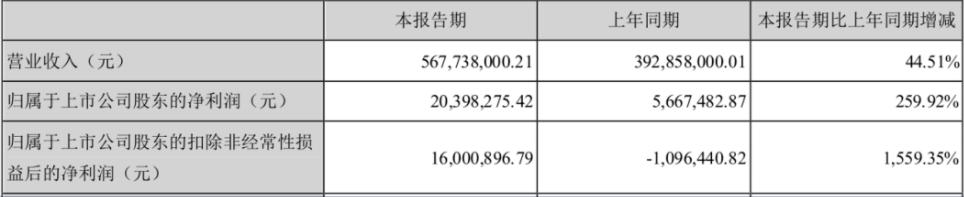 雷曼发布上半年业绩公告,增长44.51%是靠什么?