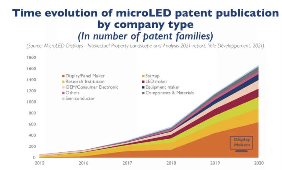 关于MicroLED目前发展分析:加速、接近逃逸速度  第1张