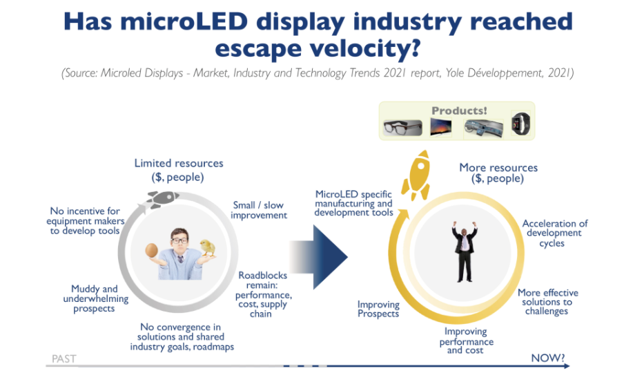 关于MicroLED目前发展分析:加速、接近逃逸速度  第4张