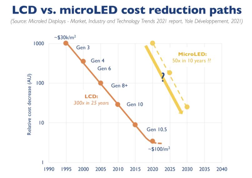 关于MicroLED目前发展分析:加速、接近逃逸速度  第5张