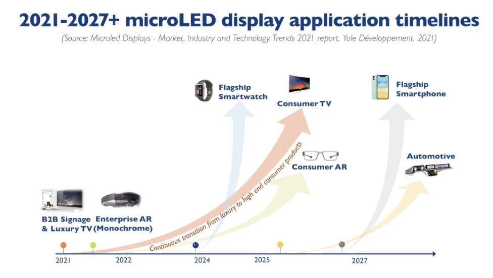 关于MicroLED目前发展分析:加速、接近逃逸速度  第6张