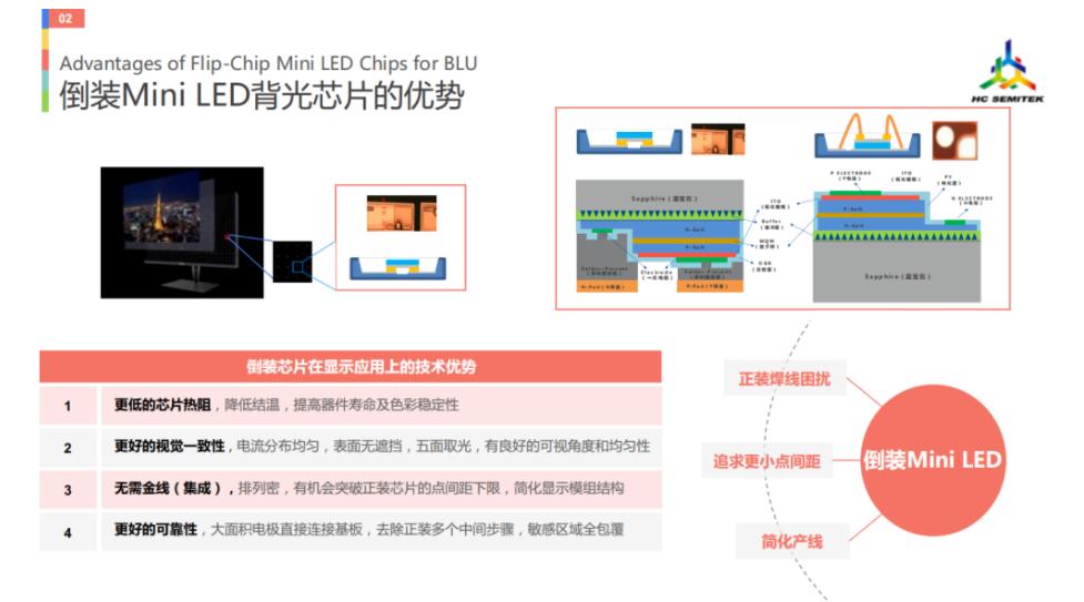 华灿关于MiniLED九个技术分享  第1张
