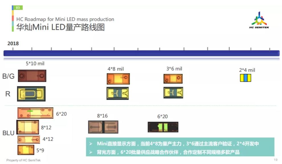华灿关于MiniLED九个技术分享  第5张