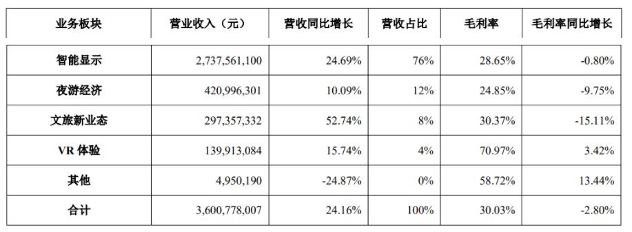 利亚德上半年营收与净利润双增,前三季度业绩见好  第2张