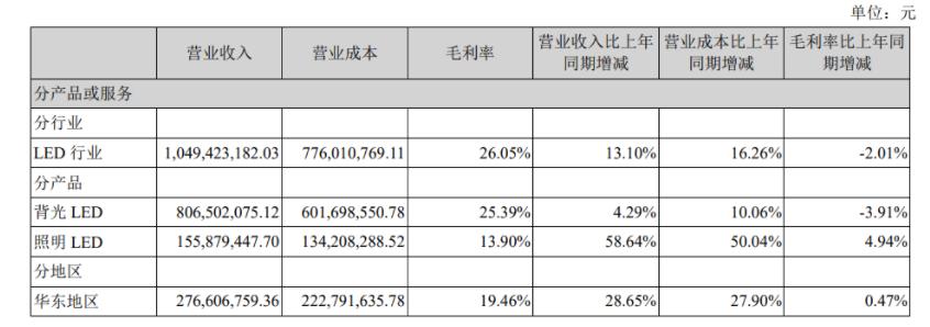 聚飞光电上半年营收10.49亿,车用LED业务比重大