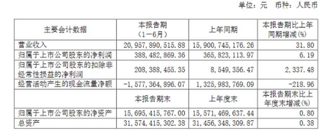 海信视像上半年营收超200亿,MicroLED显示是重点
