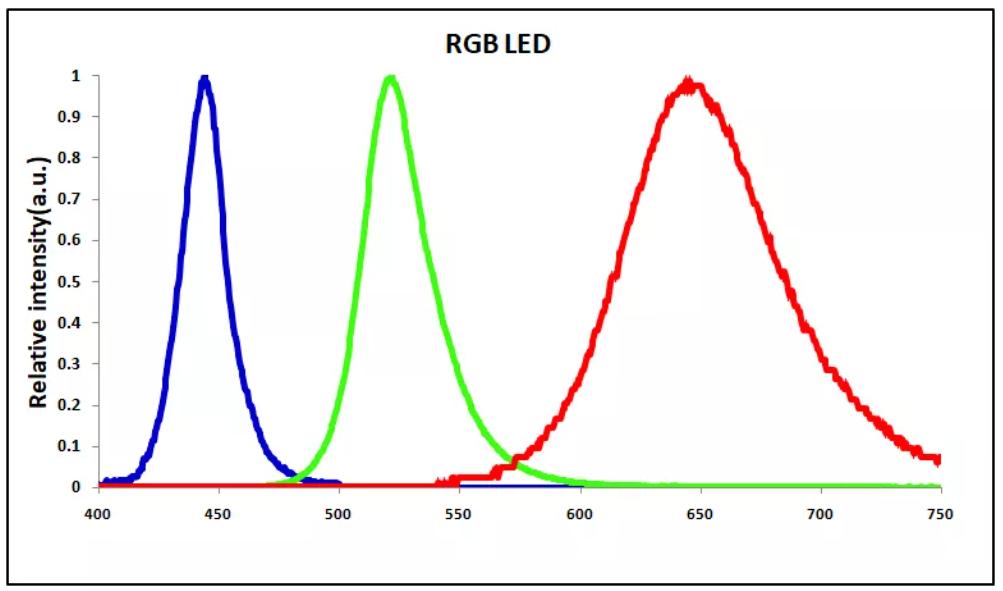 晶能光电成功制备三基色硅衬底MicroLED阵列  第2张